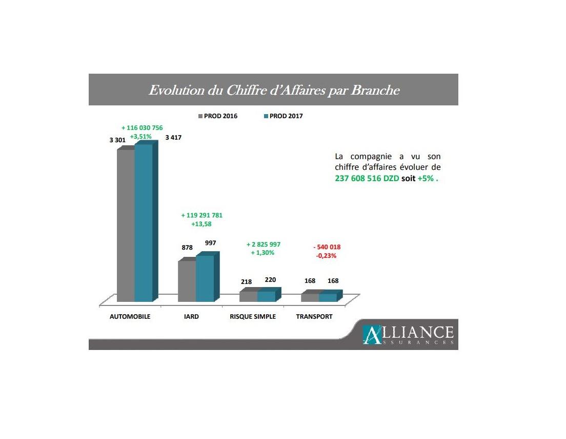 alliance assurances hausse de 5 du chiffre d affaires en 2017 auto news dz. Black Bedroom Furniture Sets. Home Design Ideas
